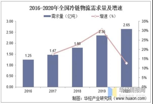 2021年中国冷链产业发展现状研究报告