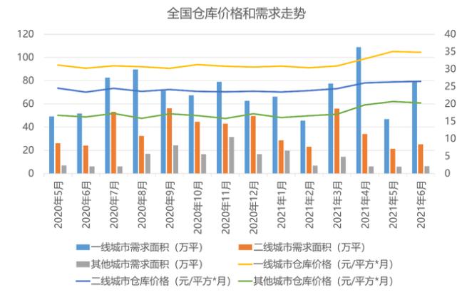 6月物流地产运营发展报告:仓储业务呈现小幅增长态势