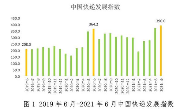 国家邮政局发布6月中国快递发展指数